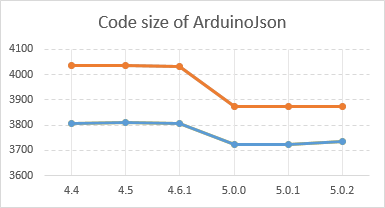 Arduino] JSON library 5 0 | Good Code Smell